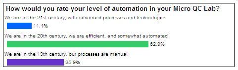2011Webcast SurveyQuestion1