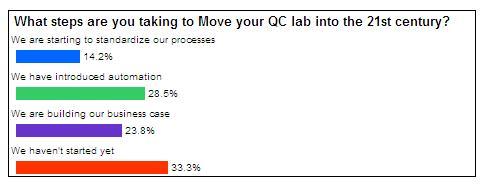 2011Webcast SurveyQuestion3