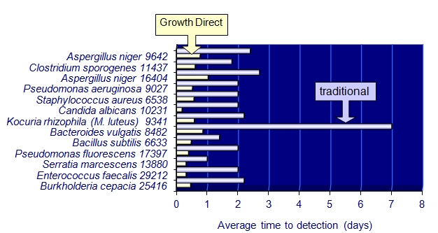 GrowthDirectTimeToDetection