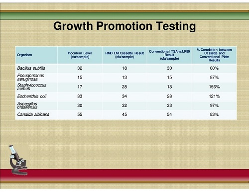 growth_promotion_testing