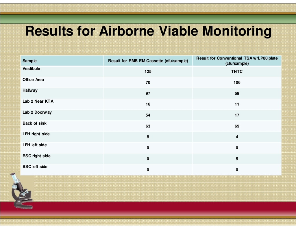 Results_Viable_Airborn_2