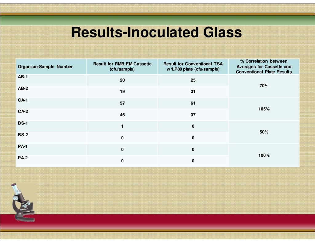 results_inoculated_glass