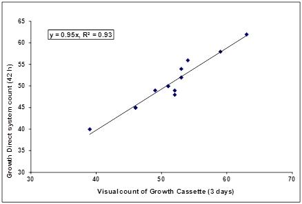 Comparability Graph