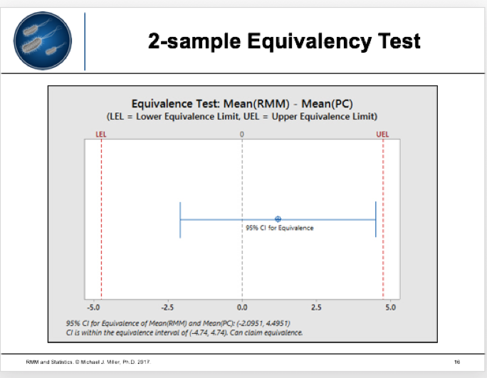 2-SAMPLE Equivalency Test.png
