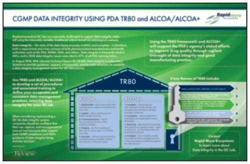 CGMP Data Integrity Using PDA TR80 and ALCOA ALCOA+- blurred-1