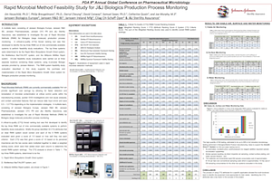 Janssen Pharmaceuticals–Rapid Microbial Method Feasibility Study for J&J Biologics Production Process Monitoring