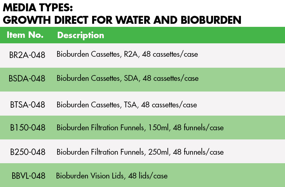 Media types for Water and BB - Table-1
