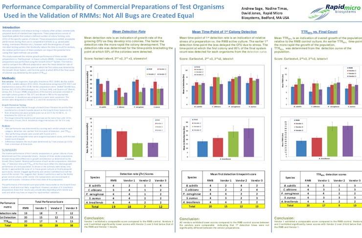 Papers And Posters About The Growth Direct System