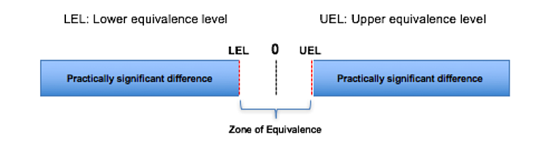 Zone of EQUIVALENCE.png