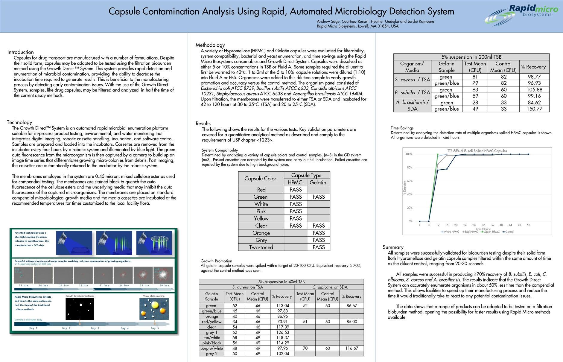 capsule-contamination-analysis-pda-micro-2019-poster
